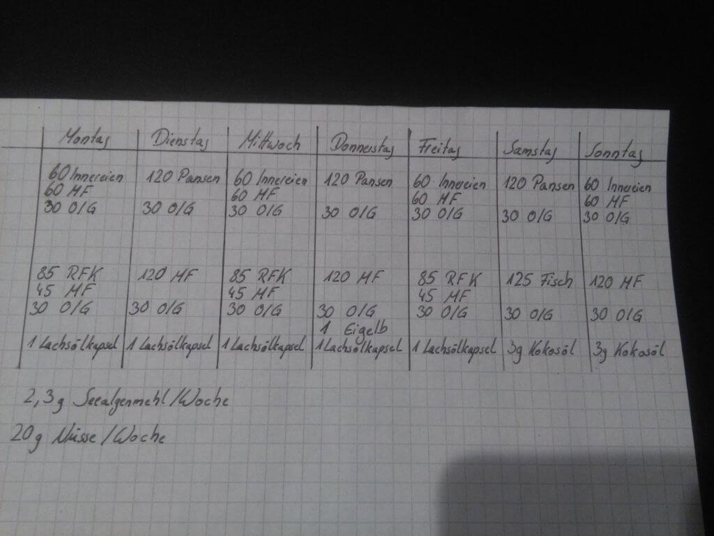 Futterplan, Notizzettel